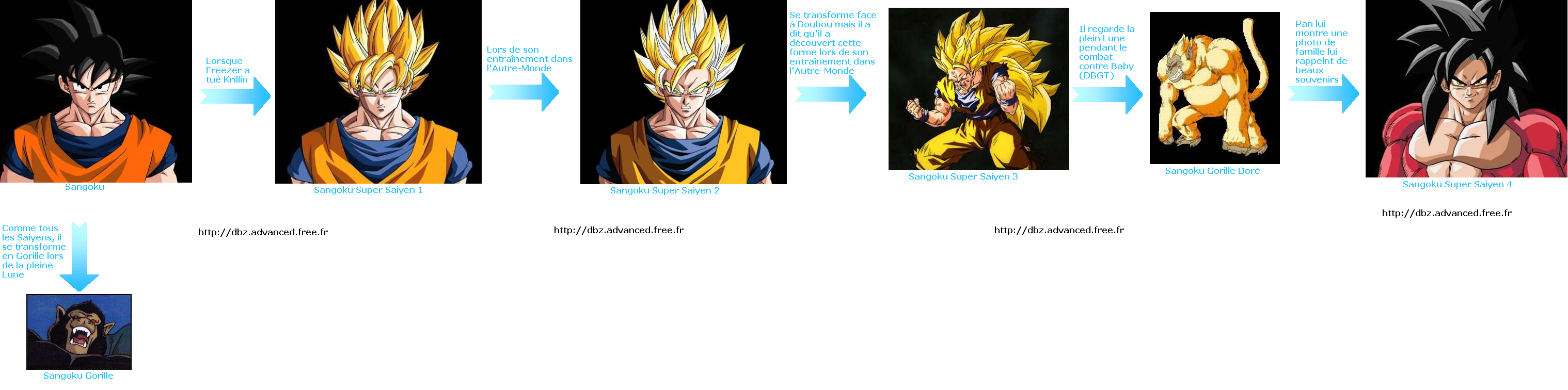 Dragon ball z advanced toutes les transformations - Tout les image de dragon ball z ...